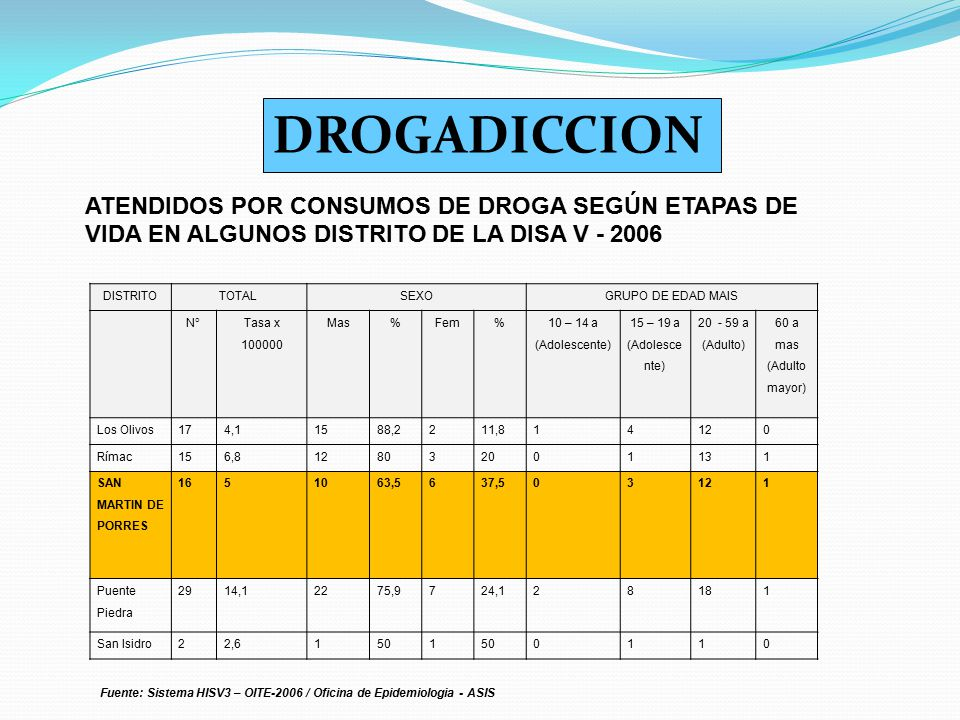DROGADICCION ATENDIDOS POR CONSUMOS DE DROGA SEGÚN ETAPAS DE VIDA EN ALGUNOS DISTRITO DE LA DISA V - 2006.
