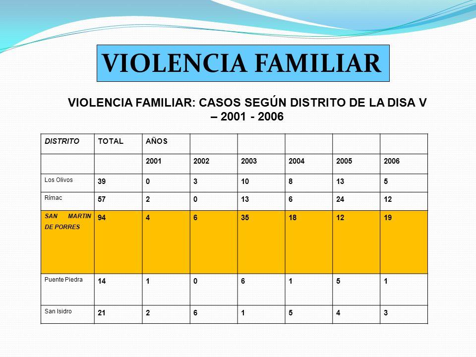 VIOLENCIA FAMILIAR: CASOS SEGÚN DISTRITO DE LA DISA V – 2001 - 2006