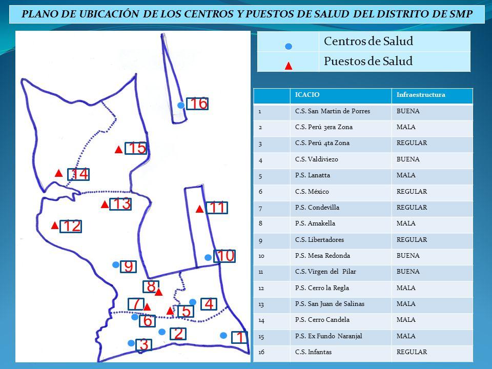 PLANO DE UBICACIÓN DE LOS CENTROS Y PUESTOS DE SALUD DEL DISTRITO DE SMP