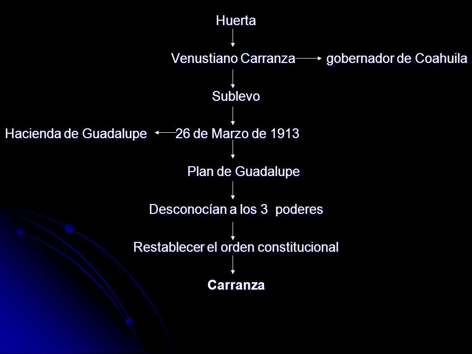 Venustiano Carranza gobernador de Coahuila Sublevo