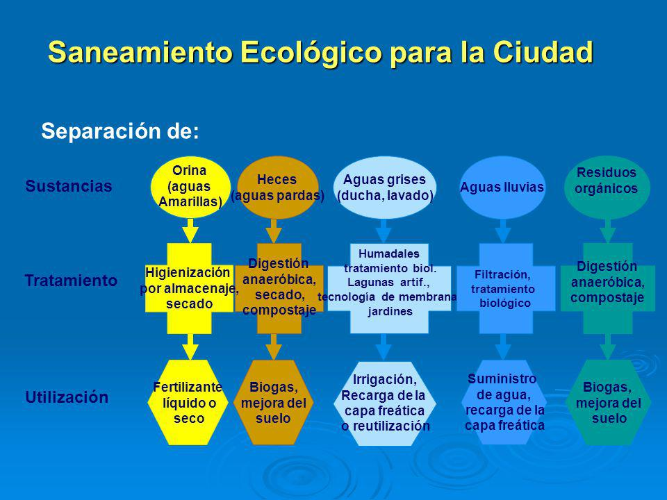 Saneamiento Ecológico para la Ciudad