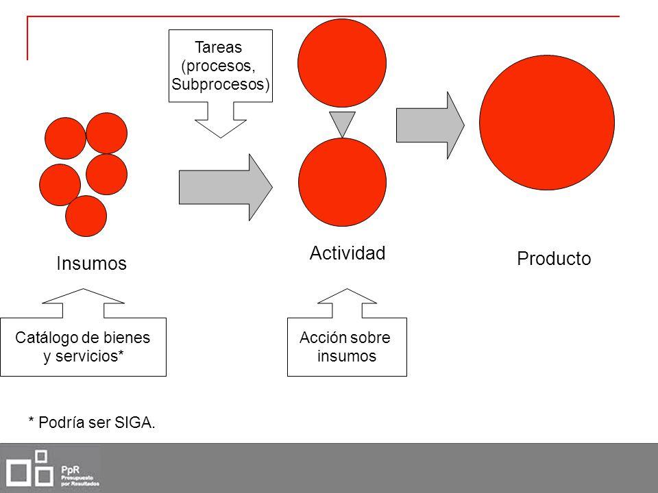 Actividad Producto Insumos Tareas (procesos, Subprocesos)