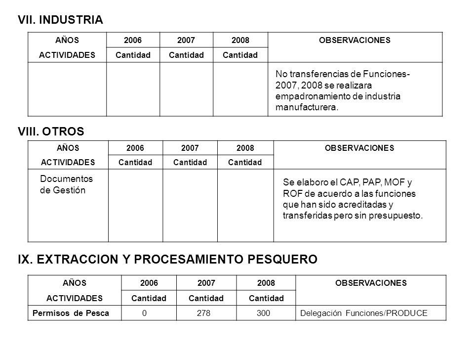 IX. EXTRACCION Y PROCESAMIENTO PESQUERO