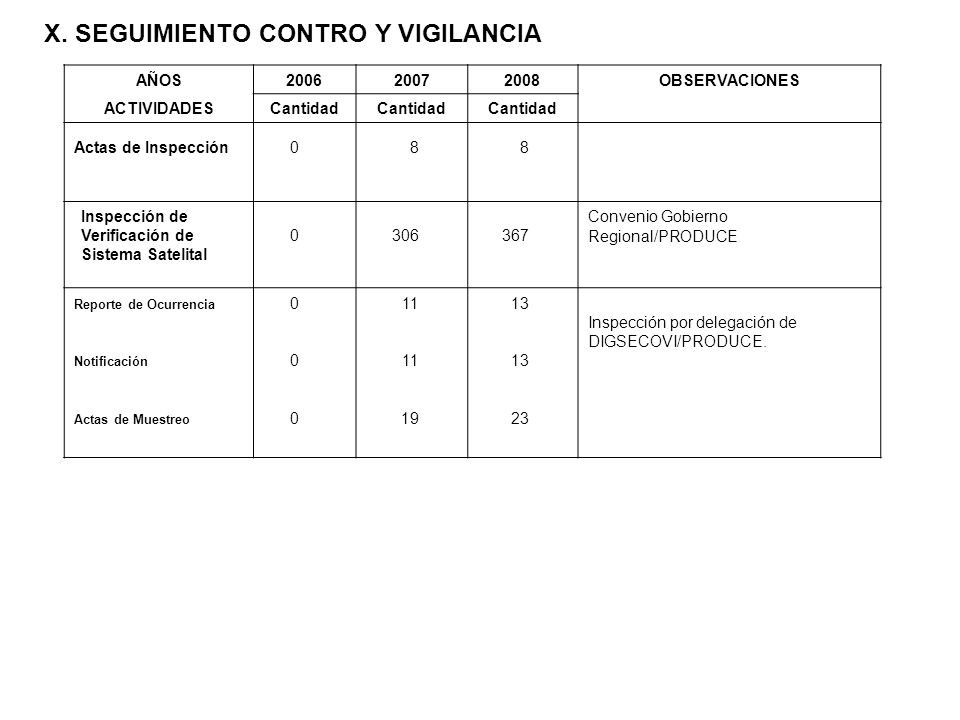 X. SEGUIMIENTO CONTRO Y VIGILANCIA