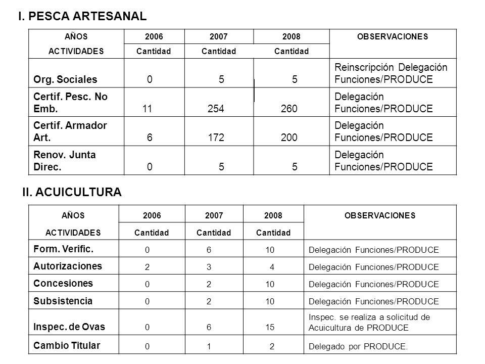 I. PESCA ARTESANAL II. ACUICULTURA Org. Sociales 5