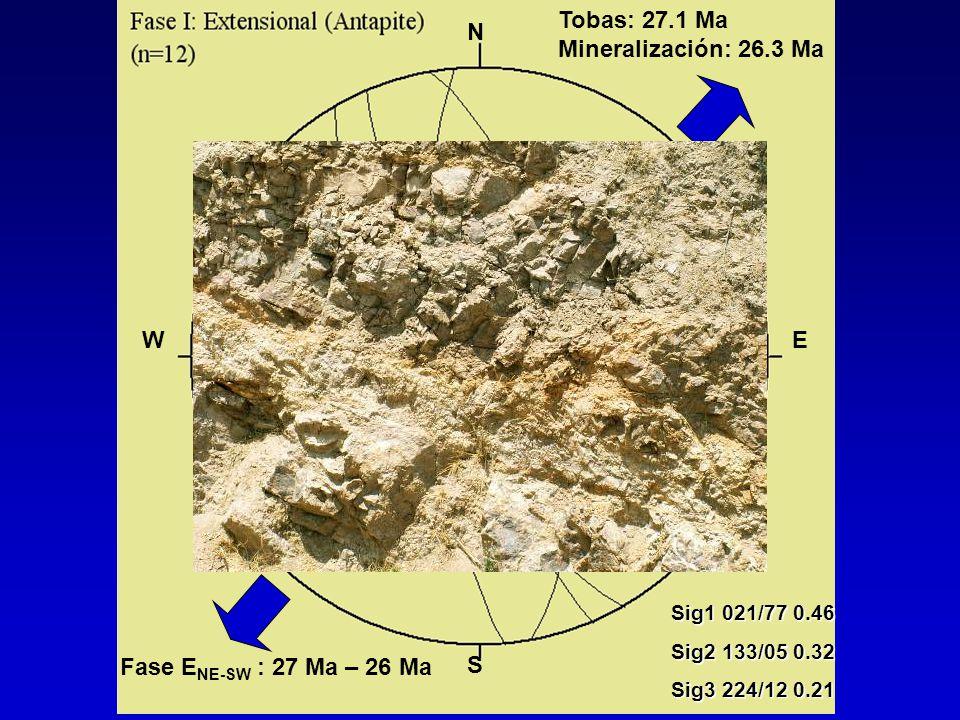 2 3 1 Tobas: 27.1 Ma Mineralización: 26.3 Ma