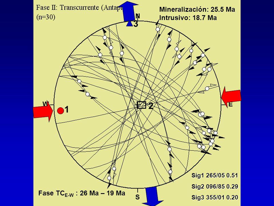 3 2 1 Mineralización: 25.5 Ma Intrusivo: 18.7 Ma