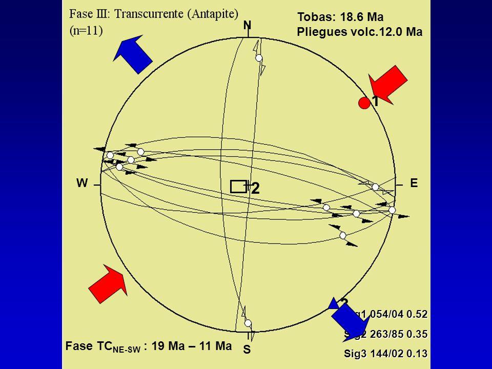 1 2 3 Tobas: 18.6 Ma Pliegues volc.12.0 Ma