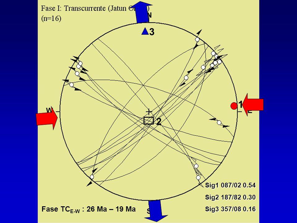 3 1 2 Fase TCE-W : 26 Ma – 19 Ma N W E S Sig1 087/02 0.54
