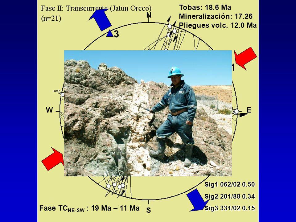 3 1 2 Tobas: 18.6 Ma Mineralización: 17.26 Pliegues volc. 12.0 Ma