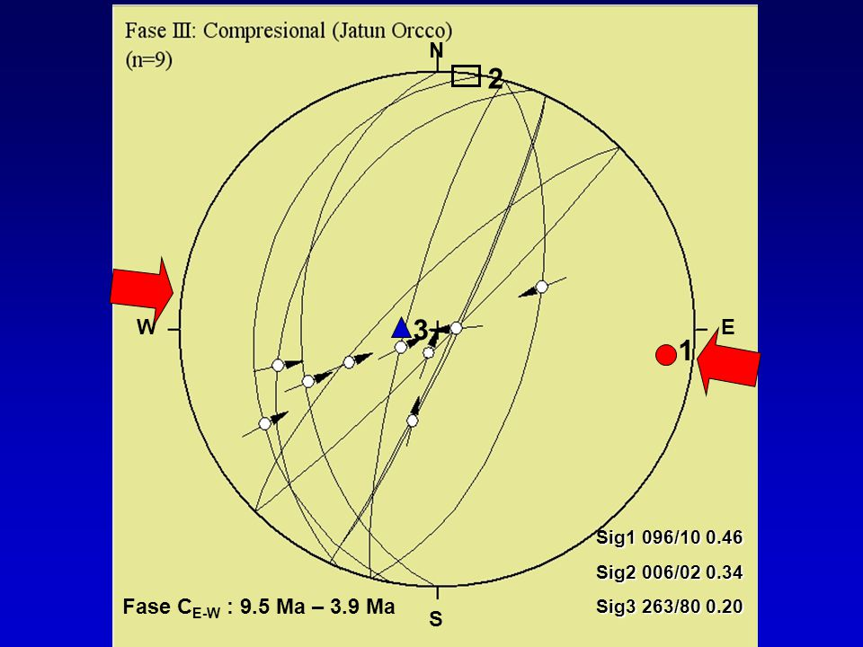 2 3 1 N Fase CE-W : 9.5 Ma – 3.9 Ma W E S Sig1 096/10 0.46