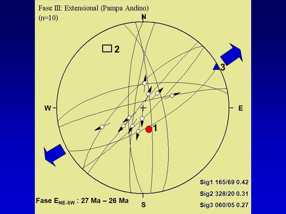 2 3 1 N Fase ENE-SW : 27 Ma – 26 Ma W E S Sig1 165/69 0.42