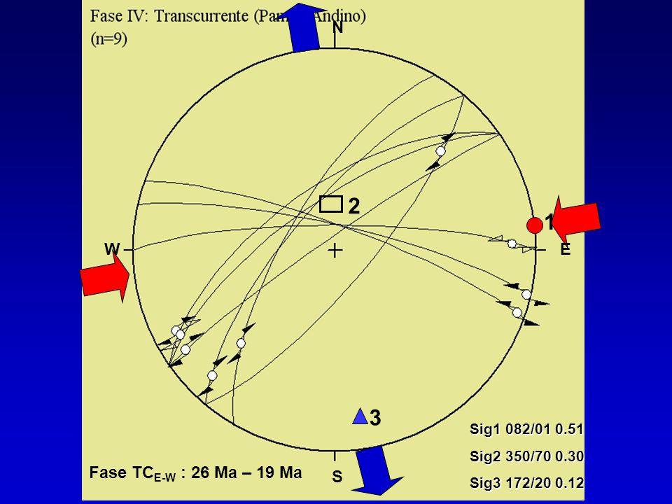 2 1 3 N W E Fase TCE-W : 26 Ma – 19 Ma S Sig1 082/01 0.51