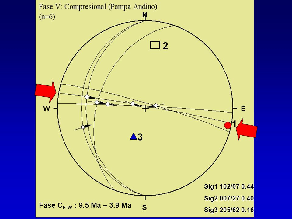 2 1 3 N Fase CE-W : 9.5 Ma – 3.9 Ma W E S Sig1 102/07 0.44