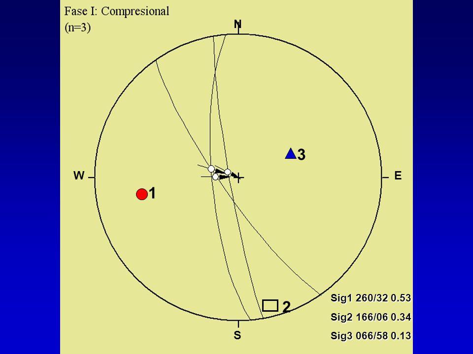 N 2 3 1 Sig1 260/32 0.53 Sig2 166/06 0.34 Sig3 066/58 0.13 W E S