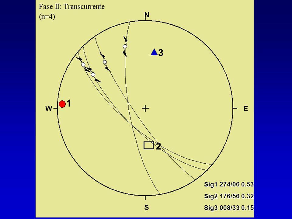N 3 1 Sig1 274/06 0.53 Sig2 176/56 0.32 Sig3 008/33 0.15 W E 2 S