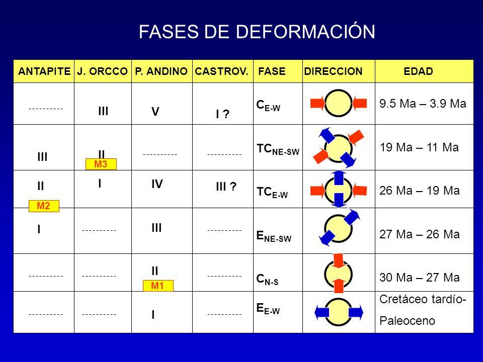 FASES DE DEFORMACIÓN CE-W 9.5 Ma – 3.9 Ma V I 19 Ma – 11 Ma TCNE-SW