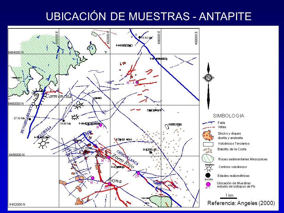 UBICACIÓN DE MUESTRAS - ANTAPITE