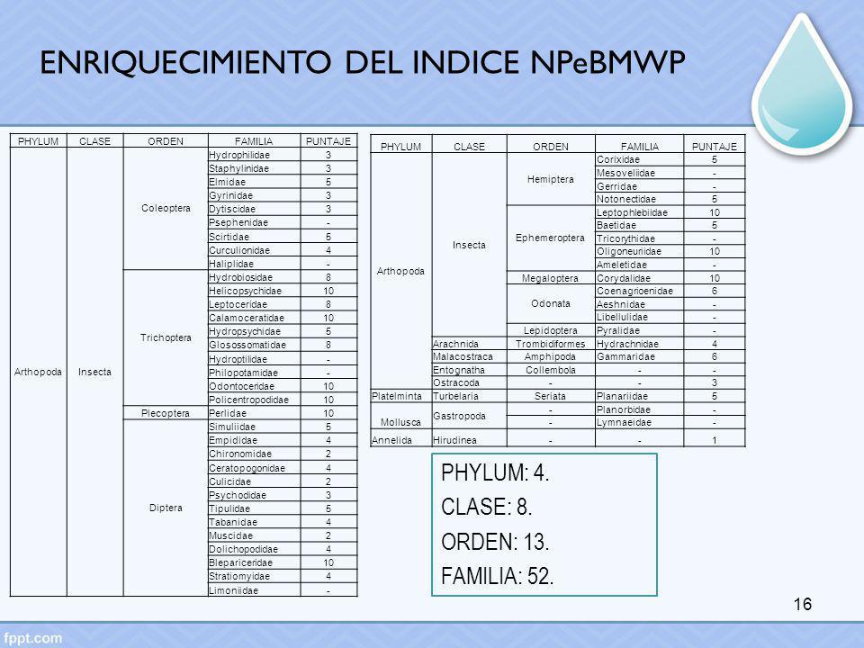 ENRIQUECIMIENTO DEL INDICE NPeBMWP