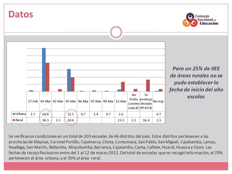 Datos Para un 25% de IIEE de áreas rurales no se pudo establecer la fecha de inicio del año escolar.