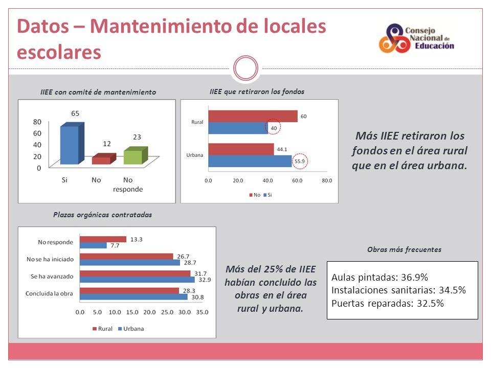 Datos – Mantenimiento de locales escolares