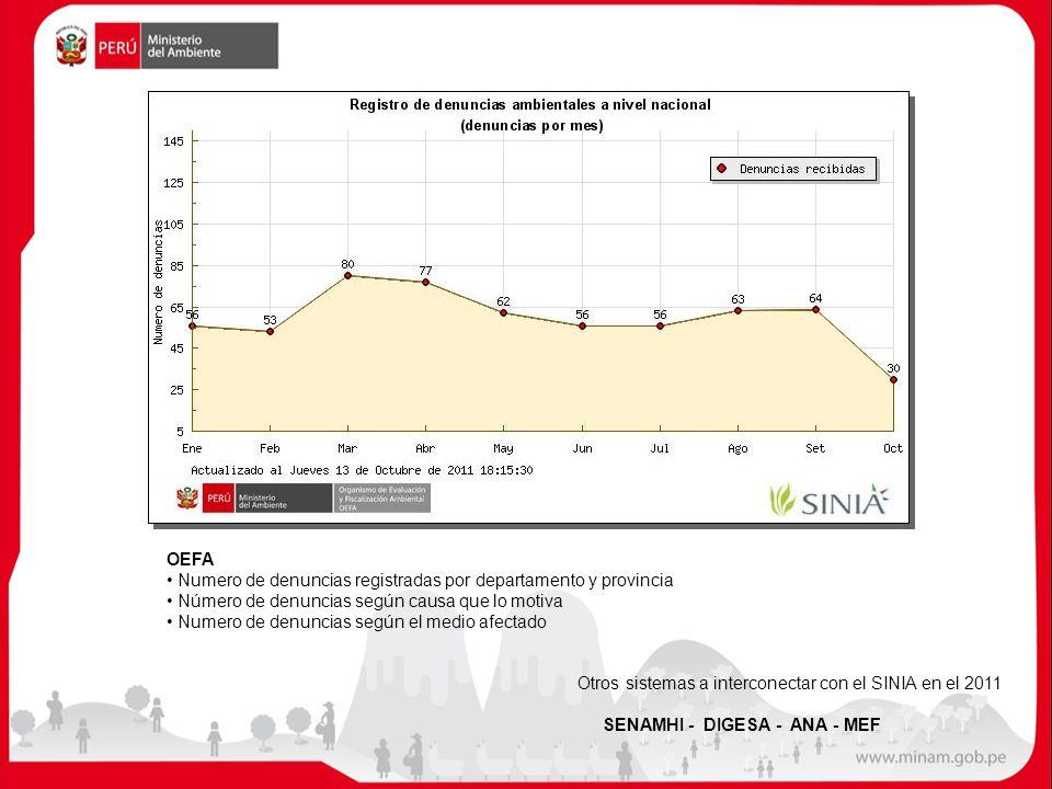 OEFA Numero de denuncias registradas por departamento y provincia. Número de denuncias según causa que lo motiva.