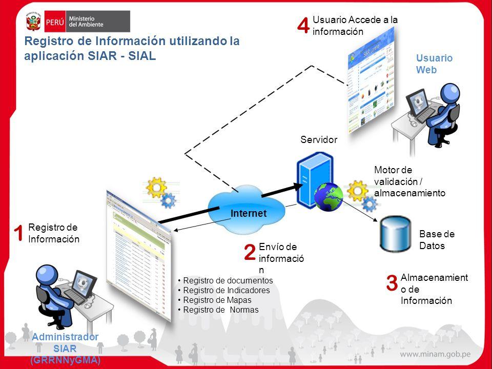 4 1 2 3 Registro de Información utilizando la aplicación SIAR - SIAL