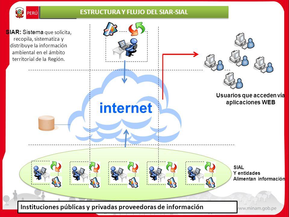 internet ESTRUCTURA Y FLUJO DEL SIAR-SIAL
