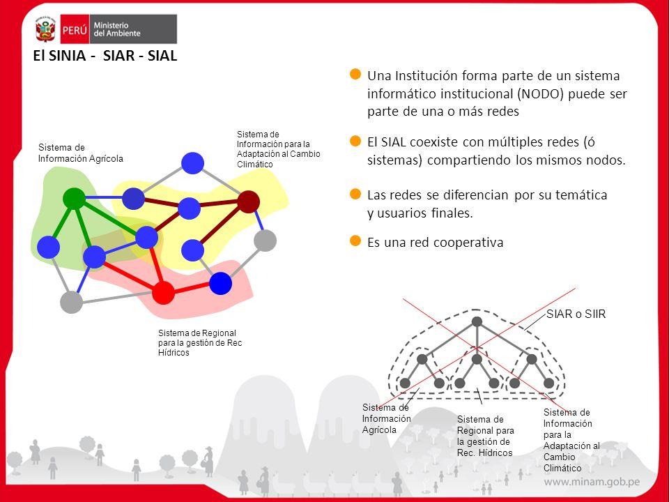 El SINIA - SIAR - SIAL Una Institución forma parte de un sistema informático institucional (NODO) puede ser parte de una o más redes.