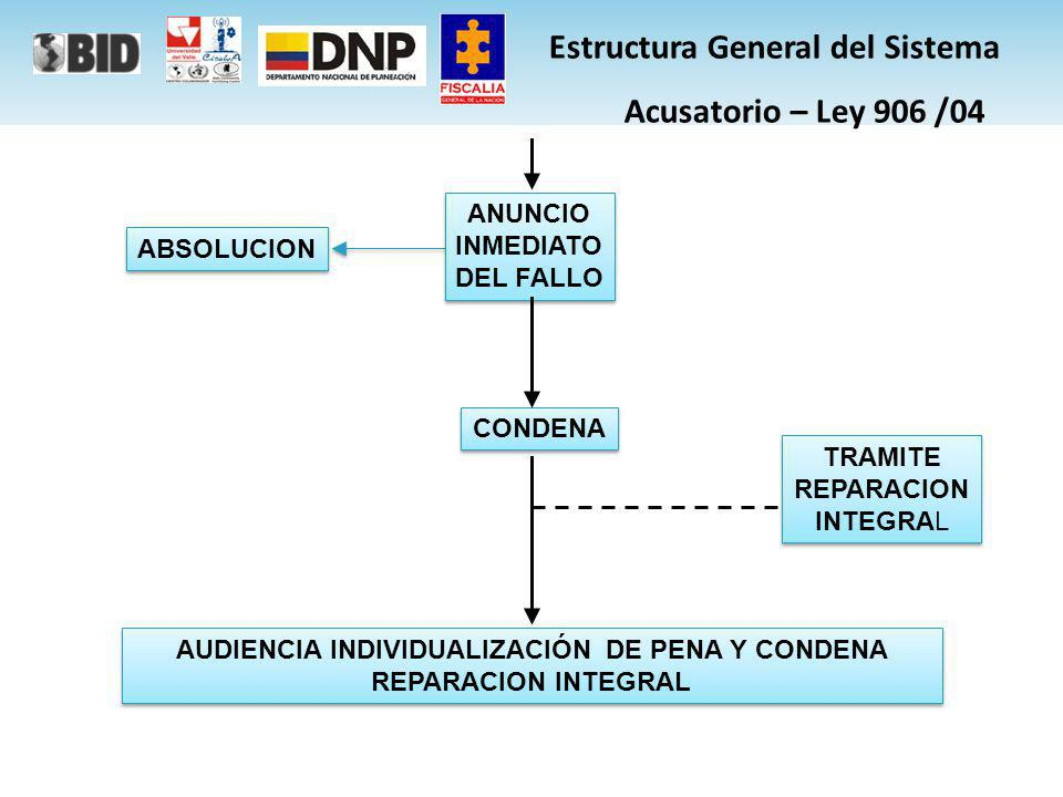 Estructura General del Sistema Acusatorio – Ley 906 /04