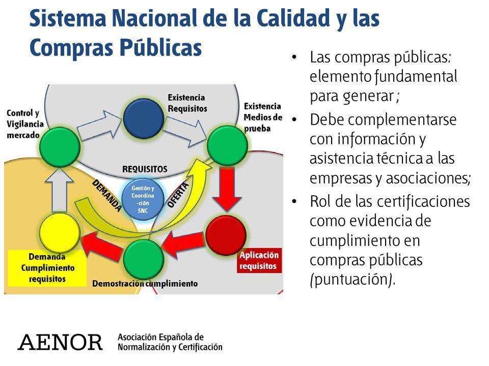 Sistema Nacional de la Calidad y las Compras Públicas