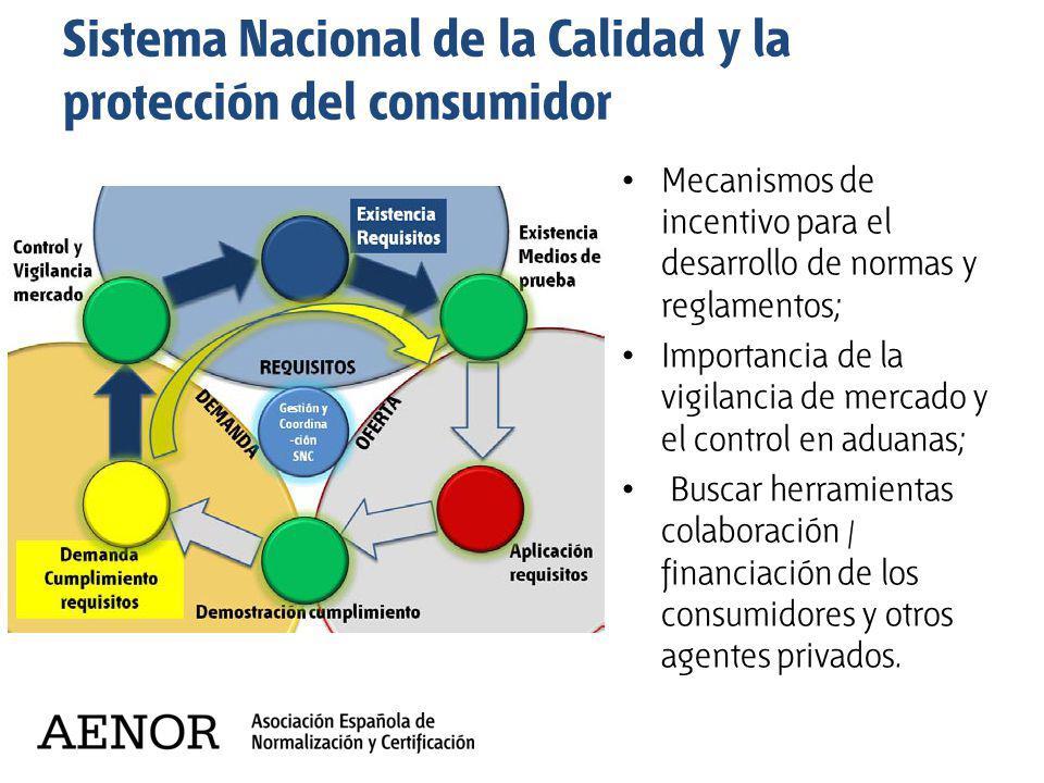 Sistema Nacional de la Calidad y la protección del consumidor
