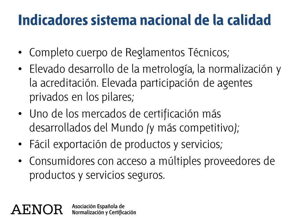 Indicadores sistema nacional de la calidad