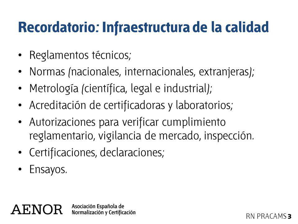 Recordatorio: Infraestructura de la calidad