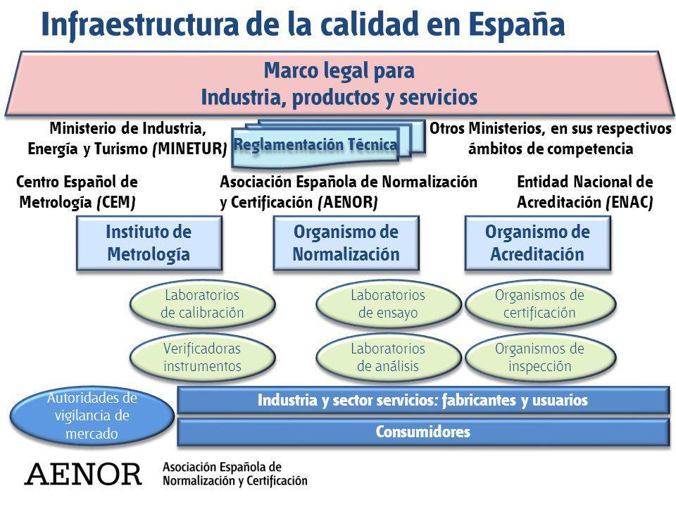 Infraestructura de la calidad en España