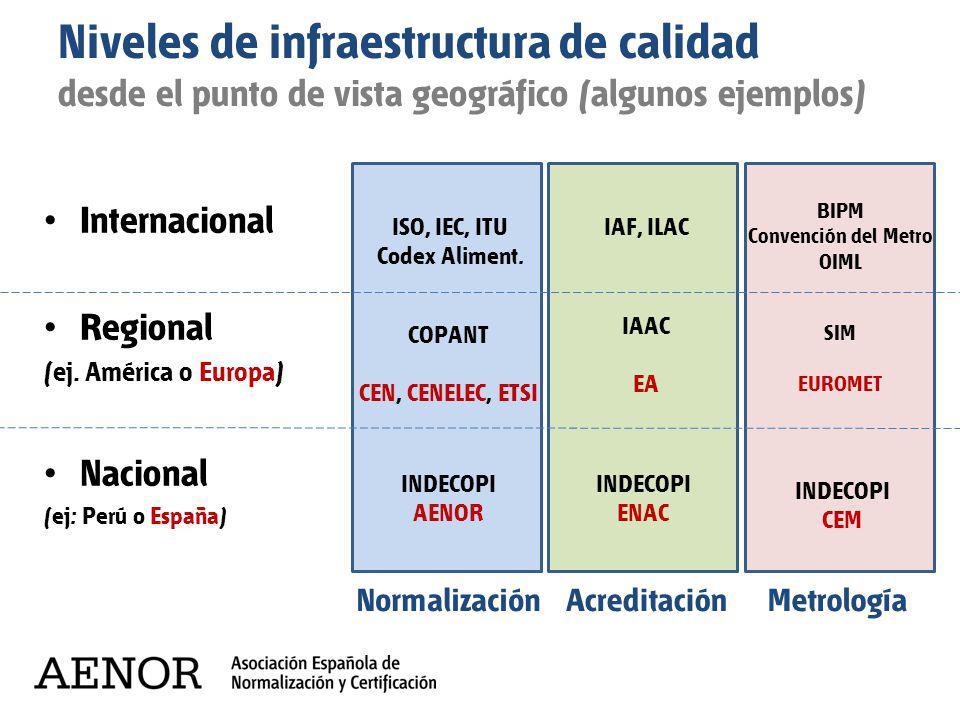 Niveles de infraestructura de calidad desde el punto de vista geográfico (algunos ejemplos)