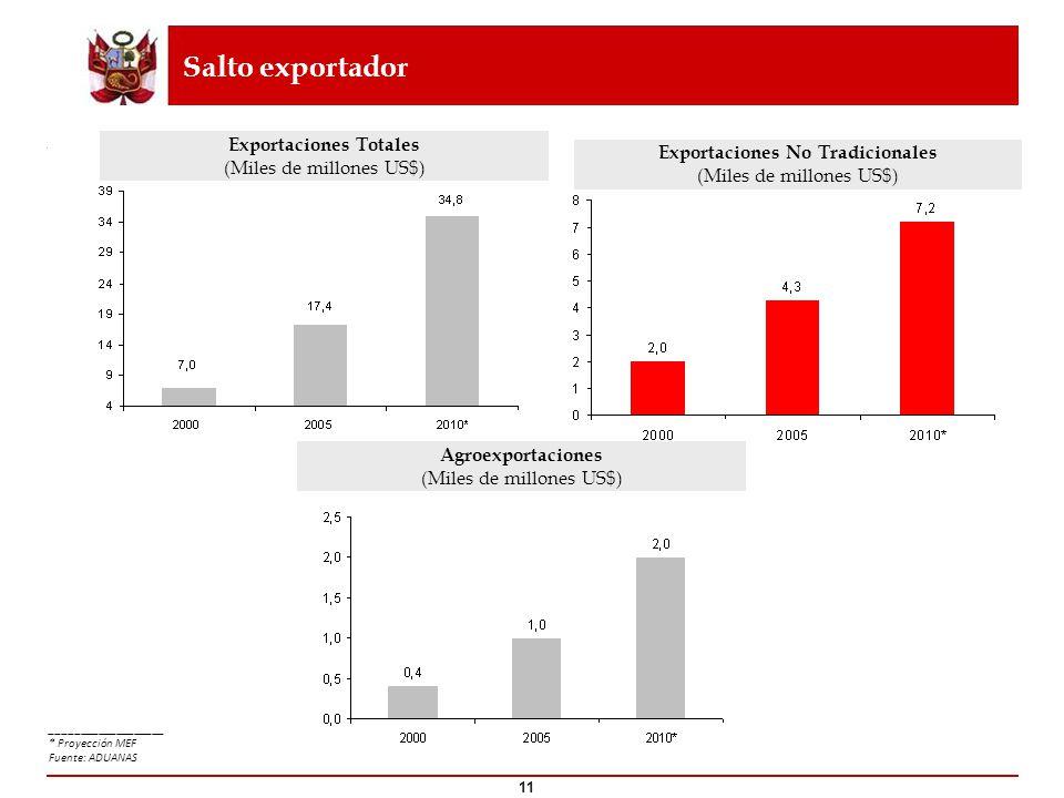 Exportaciones Totales Exportaciones No Tradicionales