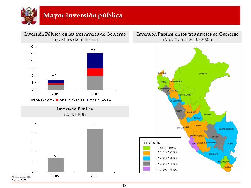 Mayor inversión pública