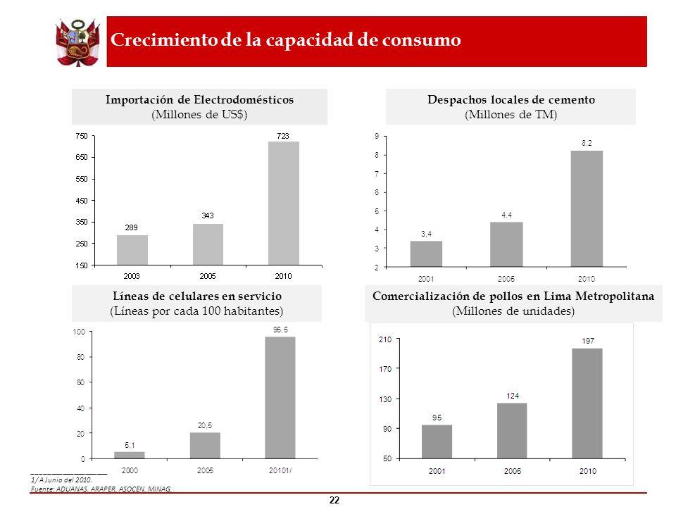 Crecimiento de la capacidad de consumo