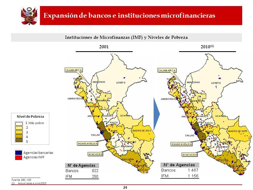 Expansión de bancos e instituciones microfinancieras
