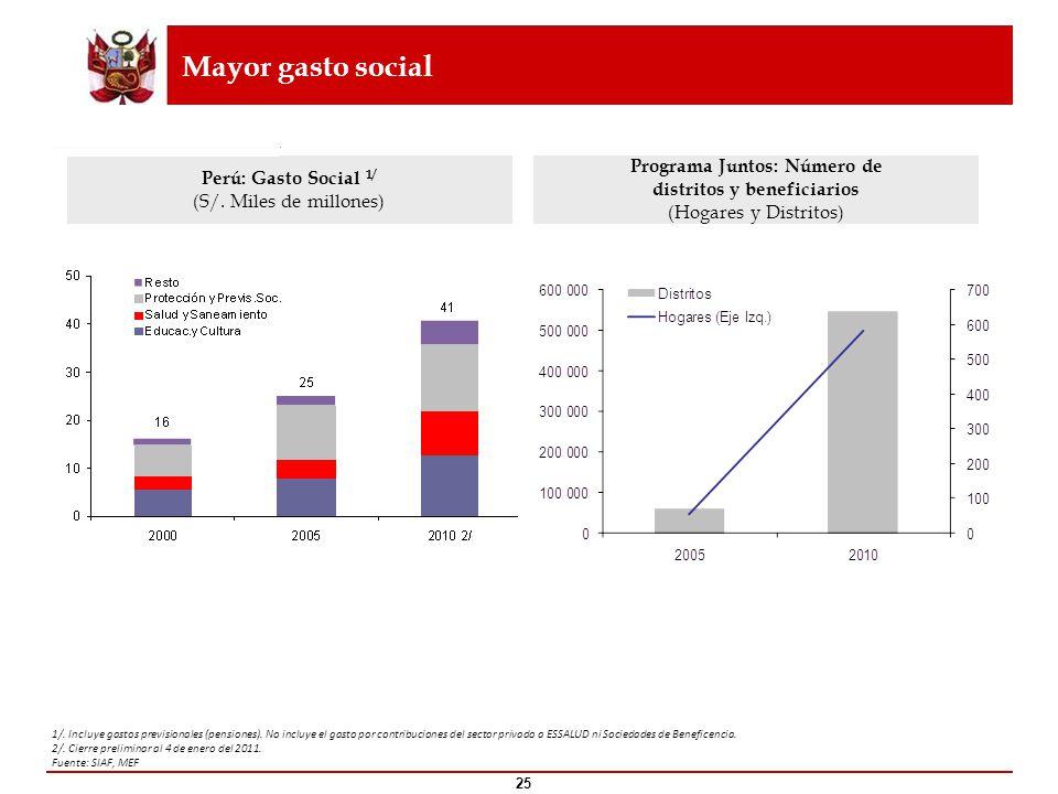 Programa Juntos: Número de distritos y beneficiarios