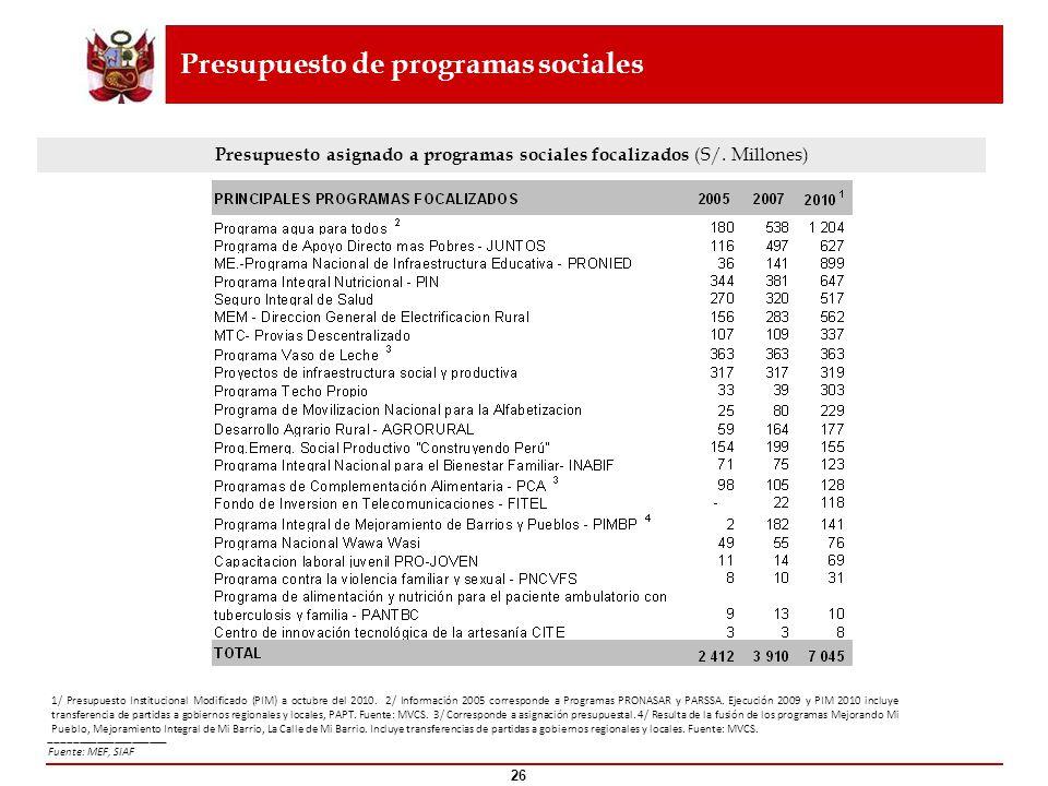 Presupuesto asignado a programas sociales focalizados (S/. Millones)