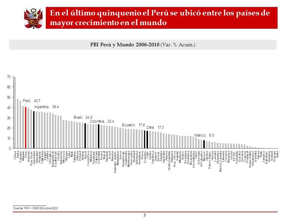 PBI Perú y Mundo 2006-2010 (Var. % Acum.)