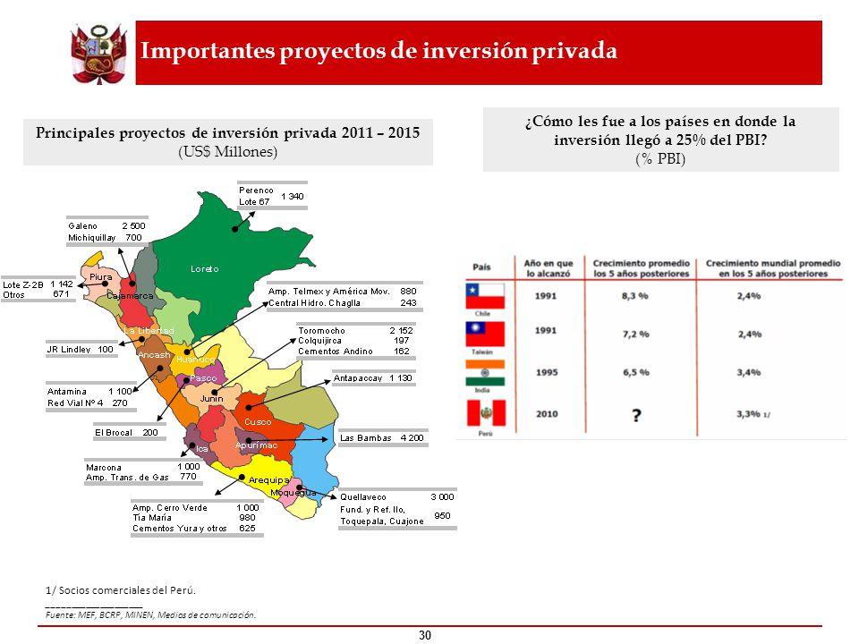 Principales proyectos de inversión privada 2011 – 2015