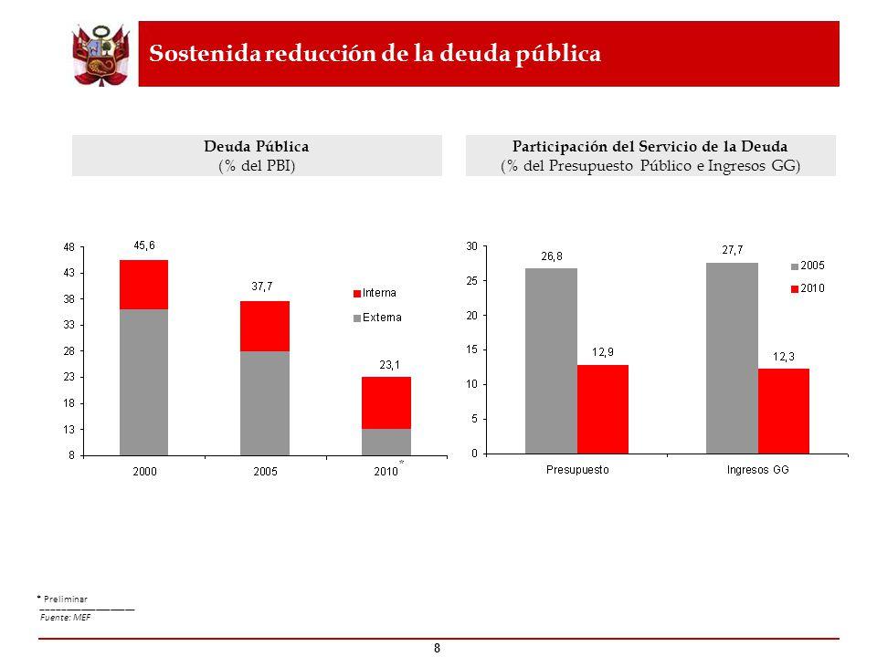 Sostenida reducción de la deuda pública