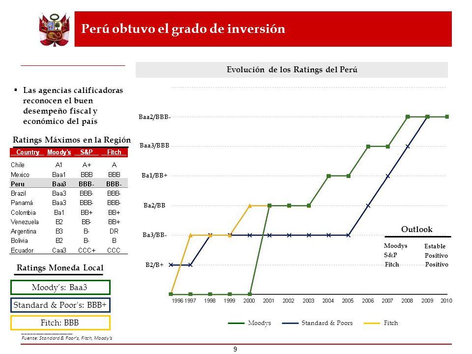 Perú obtuvo el grado de inversión