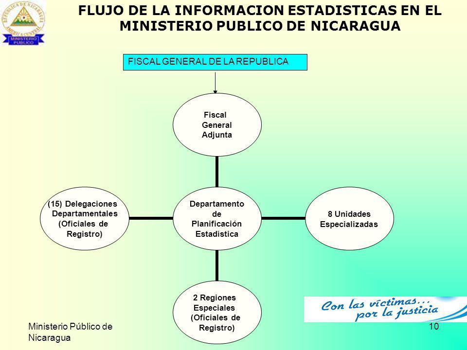 FLUJO DE LA INFORMACION ESTADISTICAS EN EL