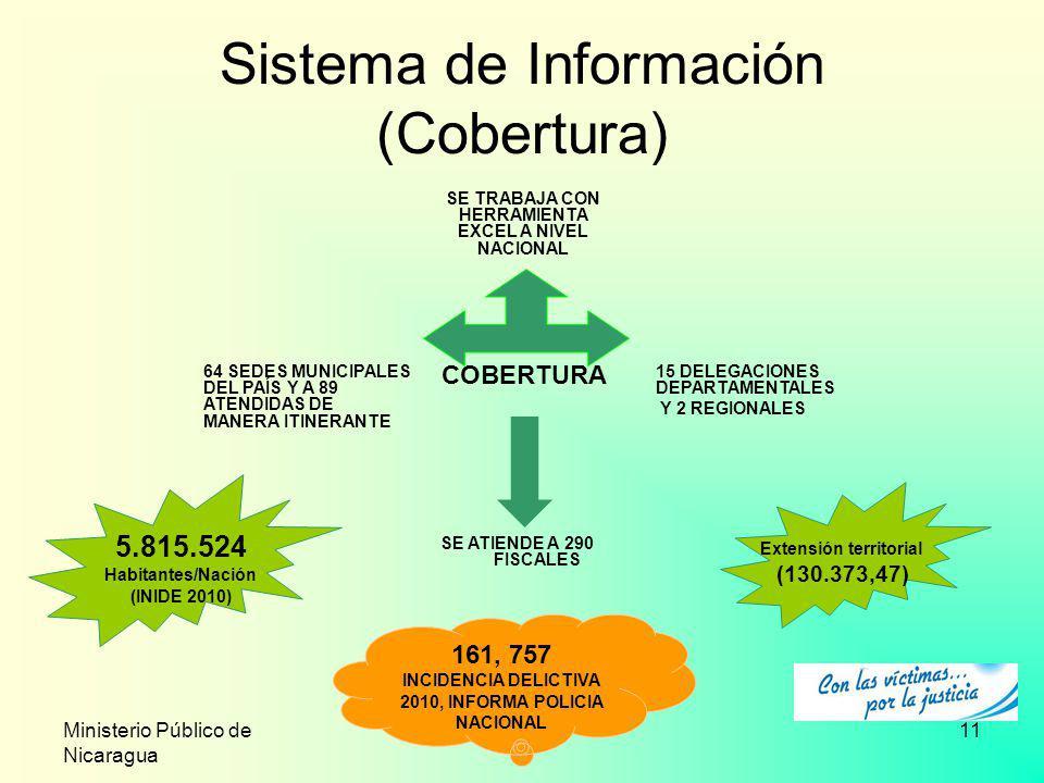 Sistema de Información (Cobertura)