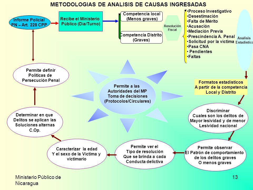 METODOLOGIAS DE ANALISIS DE CAUSAS INGRESADAS