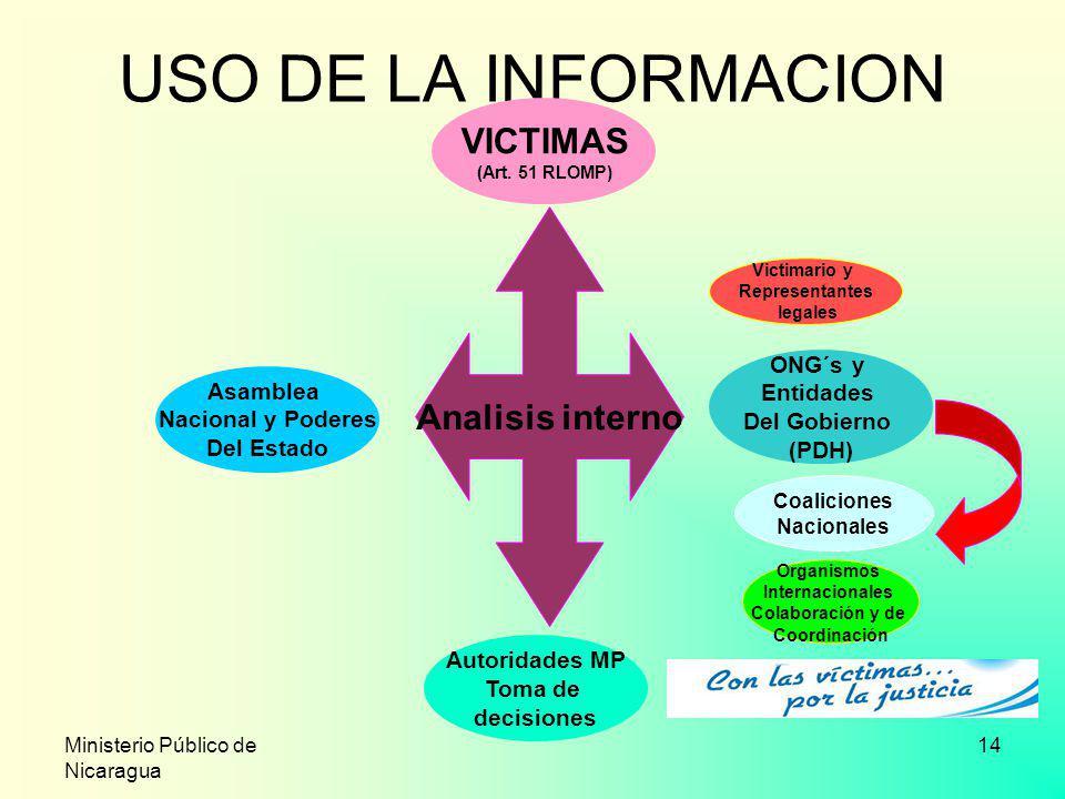 USO DE LA INFORMACION VICTIMAS Analisis interno ONG´s y Entidades